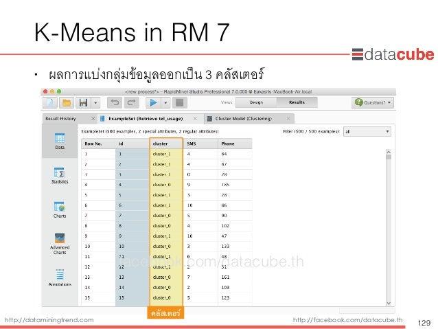http://dataminingtrend.com http://facebook.com/datacube.th K-Means in RM 7 • ผลการแบ่งกลุ่มข้อมูลออกเป็น 3 คลัสเตอร์ 129 ค...