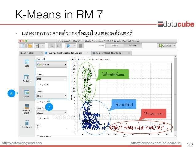 http://dataminingtrend.com http://facebook.com/datacube.th K-Means in RM 7 • แสดงการกระจายตัวของข้อมูลในแต่ละคลัสเตอร์ 130...