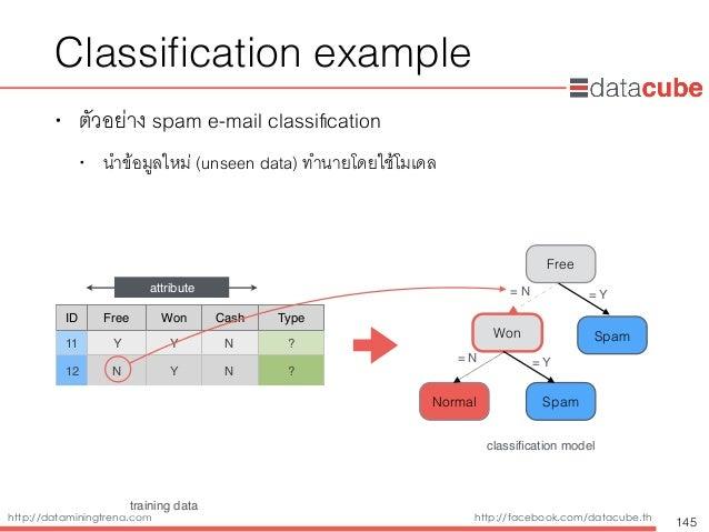 http://dataminingtrend.com http://facebook.com/datacube.th Classification example • ตัวอย่าง spam e-mail classification • นำ...
