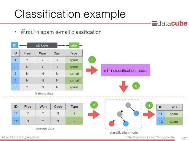 http://dataminingtrend.com http://facebook.com/datacube.th • ตัวอย่าง spam e-mail classification ID Free Won Cash Type 1 Y ...