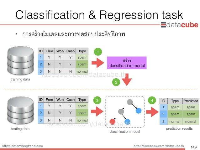 http://dataminingtrend.com http://facebook.com/datacube.th • การสร้างโมเดลและการทดสอบประสิทธิภาพ Classification & Regressio...