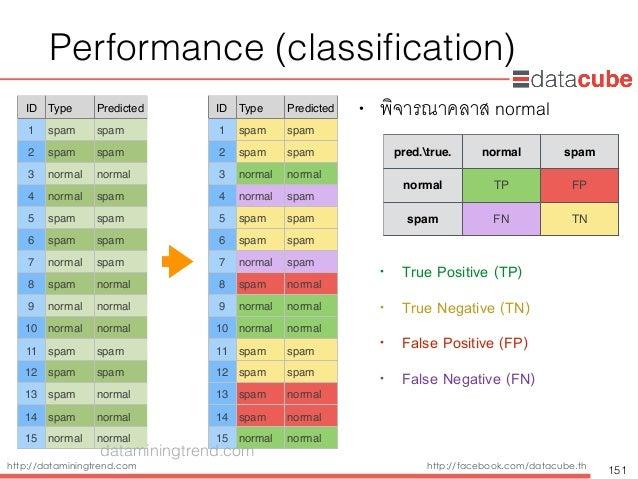 http://dataminingtrend.com http://facebook.com/datacube.th Performance (classification) • พิจารณาคลาส normal • True Positiv...