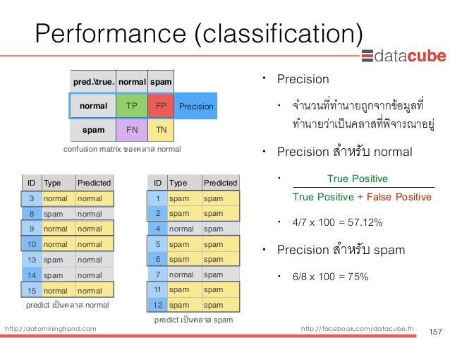 http://dataminingtrend.com http://facebook.com/datacube.th Performance (classification) • Precision • จำนวนที่ทำนายถูกจากข้...