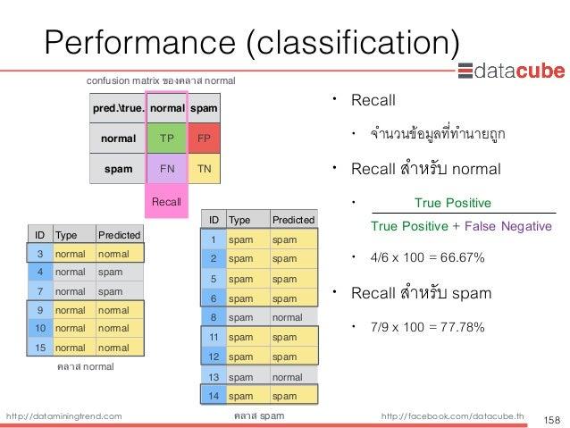 http://dataminingtrend.com http://facebook.com/datacube.th Performance (classification) • Recall • จำนวนข้อมูลที่ทำนายถูก •...