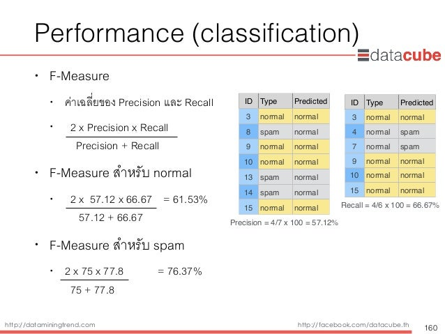 http://dataminingtrend.com http://facebook.com/datacube.th Performance (classification) • F-Measure • ค่าเฉลี่ยของ Precisio...