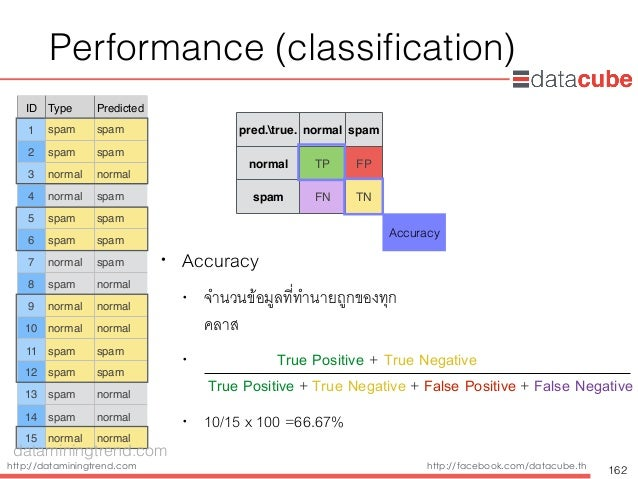 http://dataminingtrend.com http://facebook.com/datacube.th Performance (classification) • Accuracy • จำนวนข้อมูลที่ทำนายถูก...