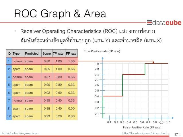 http://dataminingtrend.com http://facebook.com/datacube.th ROC Graph & Area • Receiver Operating Characteristics (ROC) แสด...