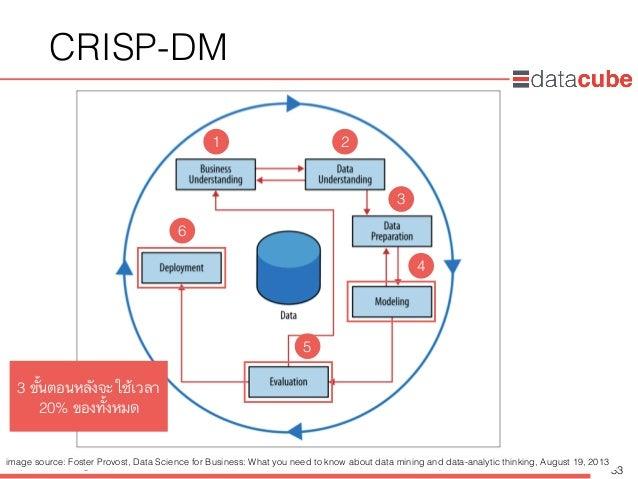 http://dataminingtrend.com http://facebook.com/datacube.th CRISP-DM 33 3 ขั้นตอนหลังจะใช้เวลา 20% ของทั้งหมด 1 2 3 4 5 6 i...