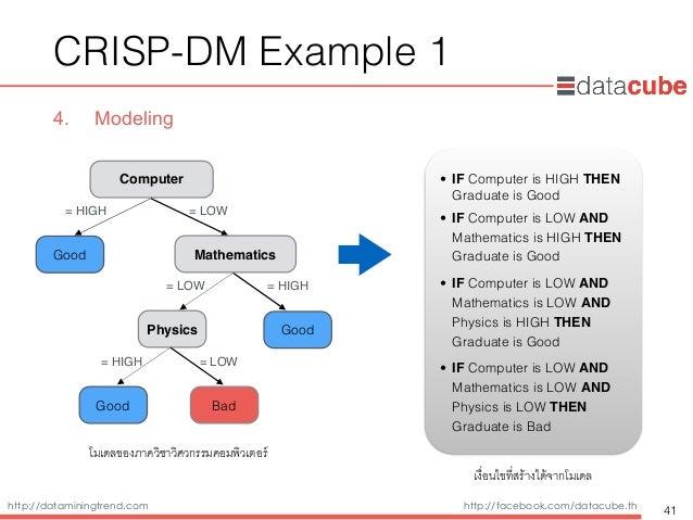 http://dataminingtrend.com http://facebook.com/datacube.th CRISP-DM Example 1 4. Modeling 41 Computer = HIGH = LOW Physics...
