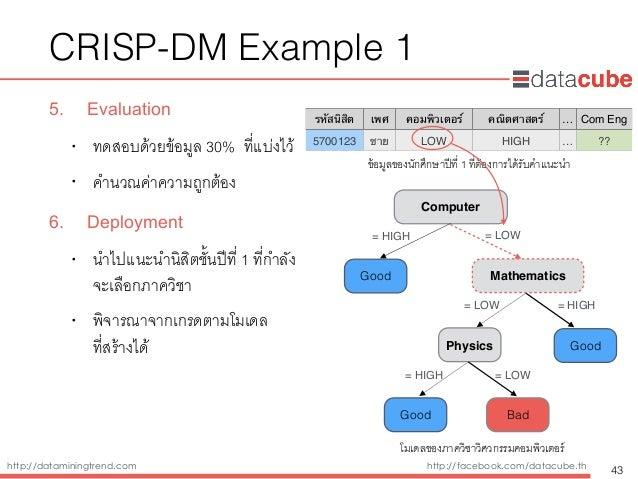 http://dataminingtrend.com http://facebook.com/datacube.th CRISP-DM Example 1 5. Evaluation • ทดสอบด้วยข้อมูล 30% ที่แบ่งไ...