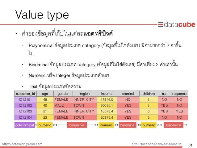 http://dataminingtrend.com http://facebook.com/datacube.th Value type • ค่าของข้อมูลที่เก็บในแต่ละแอตทริบิวต์ • Polynomina...