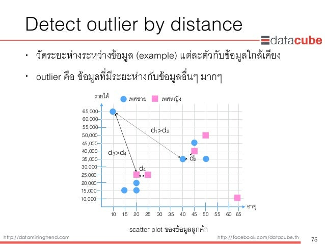 http://dataminingtrend.com http://facebook.com/datacube.th Detect outlier by distance • วัดระยะห่างระหว่างข้อมูล (example)...
