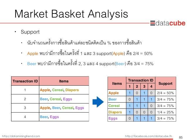 http://dataminingtrend.com http://facebook.com/datacube.th Market Basket Analysis • Support • นับจำนวนครั้งการซื้อสินค้าแต...