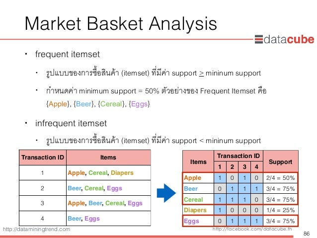 http://dataminingtrend.com http://facebook.com/datacube.th Market Basket Analysis • frequent itemset • รูปแบบของการซื้อสิน...