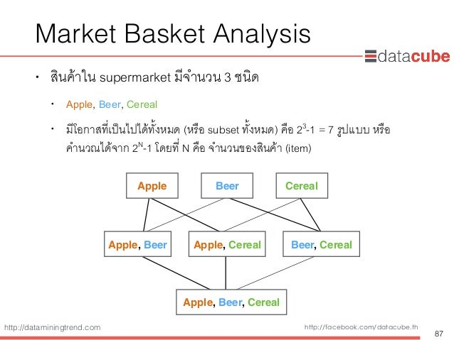 http://dataminingtrend.com http://facebook.com/datacube.th Market Basket Analysis • สินค้าใน supermarket มีจำนวน 3 ชนิด • ...