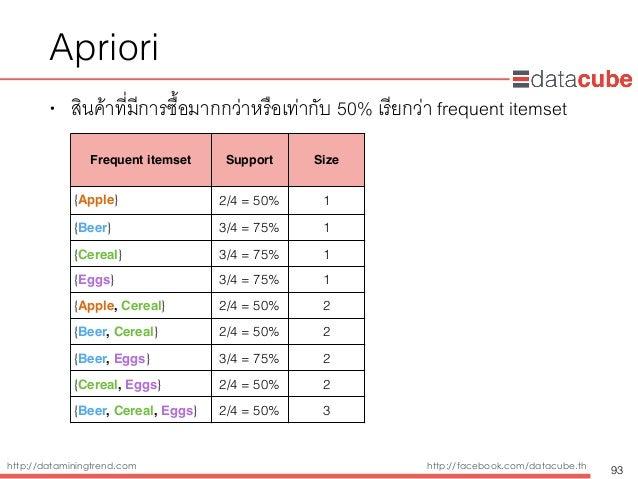 http://dataminingtrend.com http://facebook.com/datacube.th Apriori • สินค้าที่มีการซื้อมากกว่าหรือเท่ากับ 50% เรียกว่า fre...