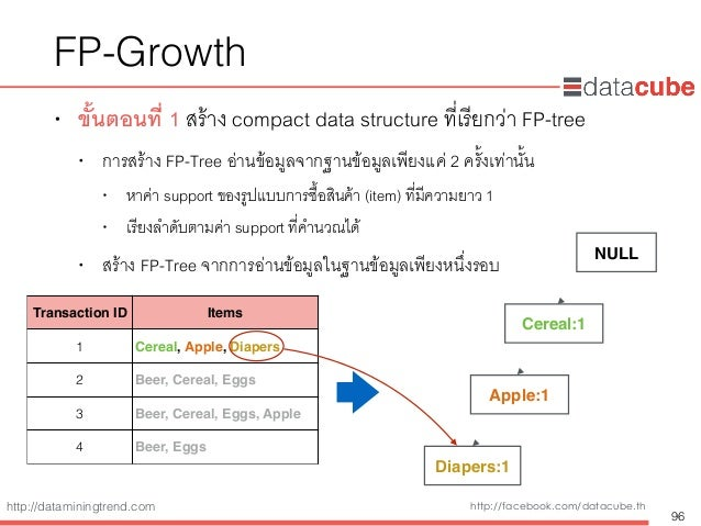 http://dataminingtrend.com http://facebook.com/datacube.th FP-Growth • ขั้นตอนที่ 1 สร้าง compact data structure ที่เรียกว...