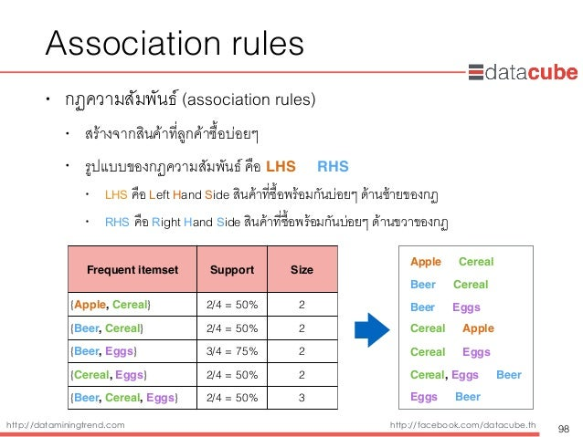 http://dataminingtrend.com http://facebook.com/datacube.th Association rules • กฏความสัมพันธ์ (association rules) • สร้างจ...