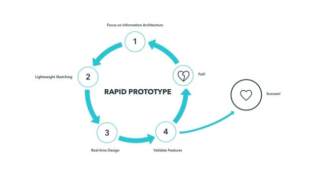 WELCOME TO THE RAPID PROTOTYPING HOME PAGE