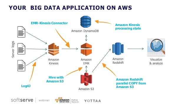 Rapid Prototyping For Big Data With Aws