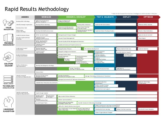 plm methodology