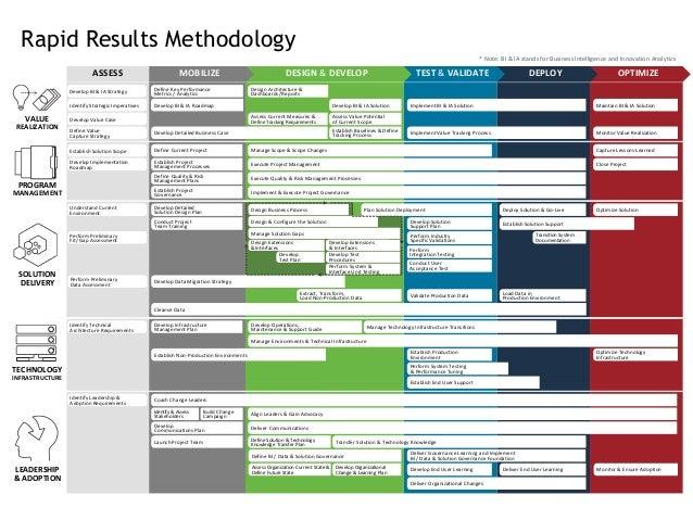 https://image.slidesharecdn.com/rapidresultsoverviewpresentation-140728120145-phpapp02/95/rapid-results-plm-implementation-methodology-6-638.jpg?cb\u003d1406551702