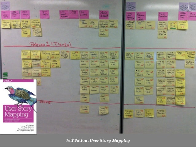 Customer Journey Maps Experience Maps Service Blueprints Mental Model Diagrams User Story Maps …. ALIGNMENT DIAGRAMS