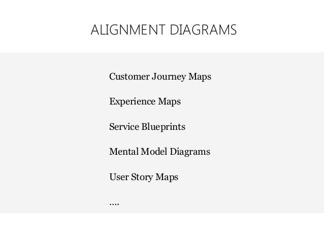 Individual Customer Journey Map