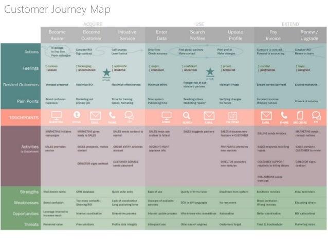 Individual Organization Customer Journey Map