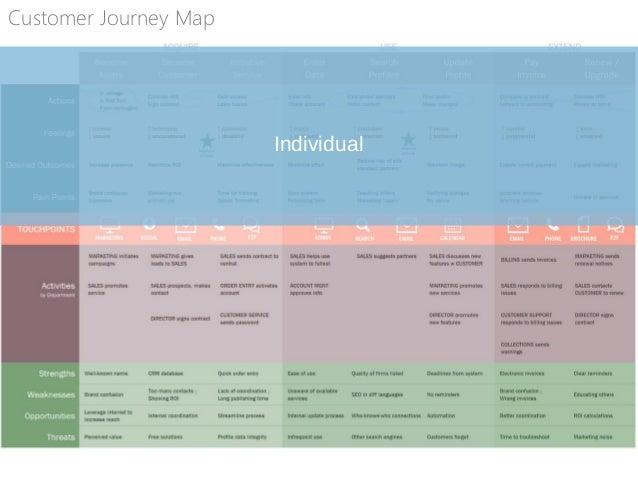 Individual Organization Interactions Customer Journey Map