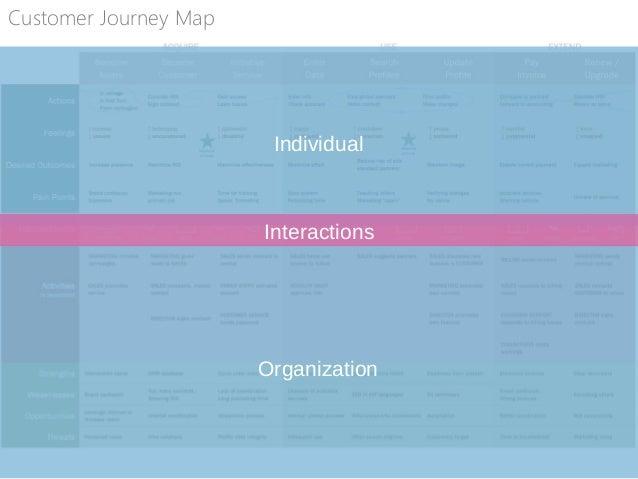 Mental Models Customer Organization Interactions Indi Young, Mental Models