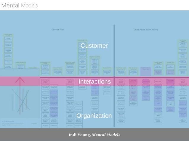 Individual Organization Interactions User Story Map
