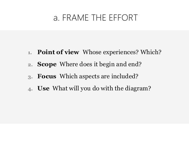 1. INITIATE ACTIVITY TIME a. Frame the effort 15 minutes b. Draw the value chain 15-30 minutes c. Create an inventory 1 ho...