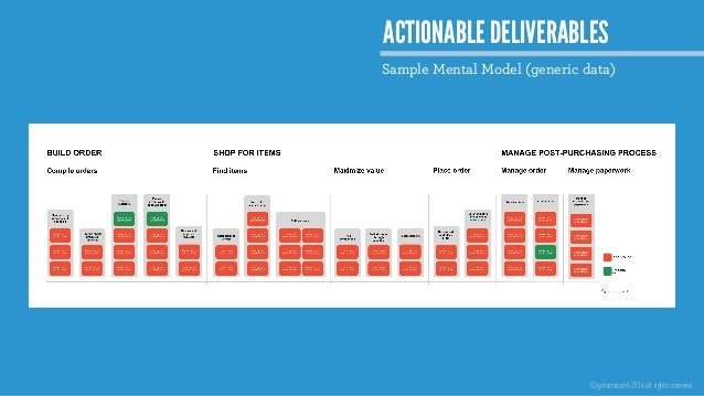 ©gotoresearch 2016 all rights reserved ACTIONABLE DELIVERABLES Sample Mental Model (generic data)