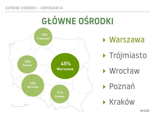 GŁÓWNE OŚRODKI – DEMOGRAFIA ‣ Warszawa ‣ Trójmiasto ‣ Wrocław ‣ Poznań ‣ Kraków 45% Warszawa 12% Wrocław 10% Trójmiasto 10...