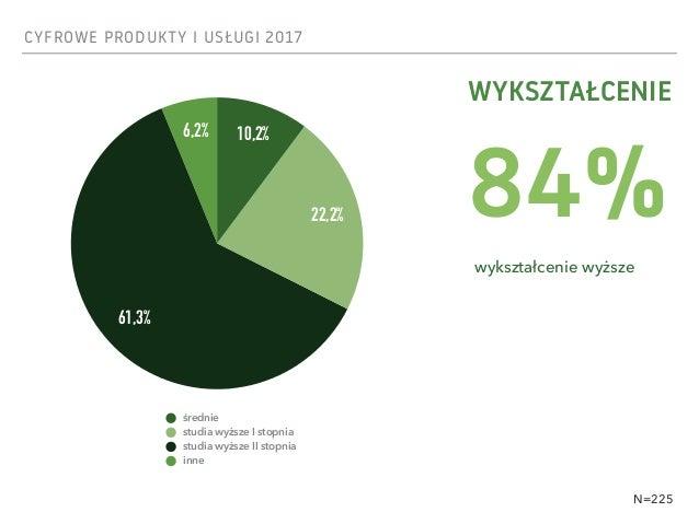 CYFROWE PRODUKTY I USŁUGI 2017 WYKSZTAŁCENIE 6,2% 61,3% 22,2% 10,2% średnie studia wyższe I stopnia studia wyższe II stopn...