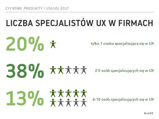CYFROWE PRODUKTY I USŁUGI 2017 LICZBA SPECJALISTÓW UX W FIRMACH N=249 20% 2-5 osób specjalizujących się w UX 38% 13% tylko...