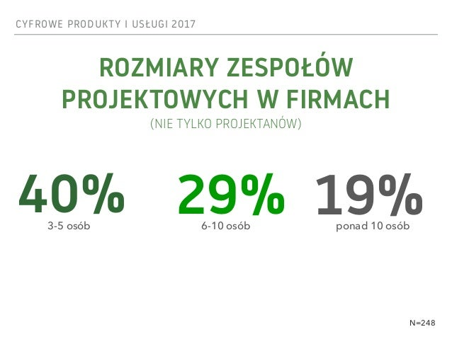 CYFROWE PRODUKTY I USŁUGI 2017 ROZMIARY ZESPOŁÓW  PROJEKTOWYCH W FIRMACH (NIE TYLKO PROJEKTANÓW) 40% 29% 19%3-5 osób 6-1...