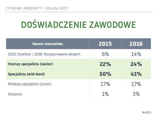 CYFROWE PRODUKTY I USŁUGI 2017 DOŚWIADCZENIE ZAWODOWE Nazwa stanowiska 2015 2016 2015: Dyrektor / 2016: Rozpoznawany ekspe...