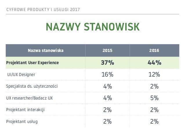 CYFROWE PRODUKTY I USŁUGI 2017 NAZWY STANOWISK Nazwa stanowiska 2015 2016 Projektant User Experience 37% 44% UI/UX Designe...