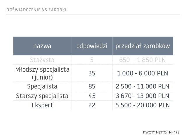 ZAROBKI W NAJWIĘKSZYCH MIASTACH miasto odpowiedzi mediana średnia Warszawa 90 5 550 PLN 6 084 PLN Wrocław 24 4 850 PLN 5 6...