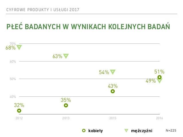CYFROWE PRODUKTY I USŁUGI 2017 PŁEĆ BADANYCH W WYNIKACH KOLEJNYCH BADAŃ N=225 40% 50% 60% 70% 2012 2013 2015 2016 68% 63% ...