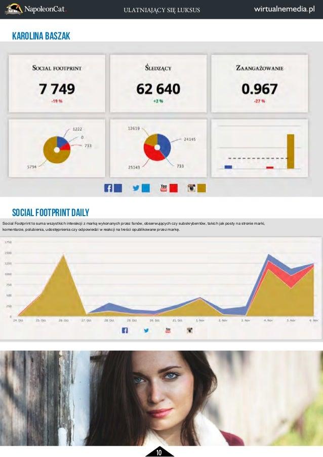 ULATNIAJĄCY SIĘ LUKSUS  KAROLINA BASZAK  Social Footprint to suma wszystkich interakcji z marką wykonanych przez fanów, ob...