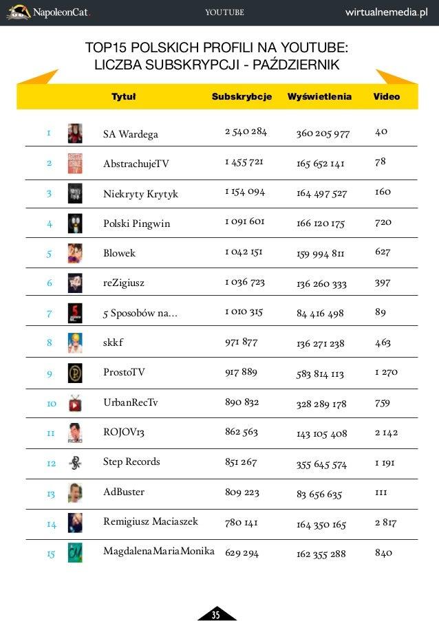 YOUTUBE  TOP15 POLSKICH PROFILI NA YOUTUBE:  LICZBA SUBSKRYPCJI - PAŹDZIERNIK  35  SA WardegaAbstrachujeTVNiekryty  Kryt...