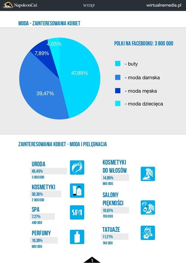 5  - buty  - moda damska  - moda męska  - moda dziecięca  MODA - ZAINTERESOWANIA KOBIET  4,05%  7,89%  ZAINTERESOWANIA KOB...