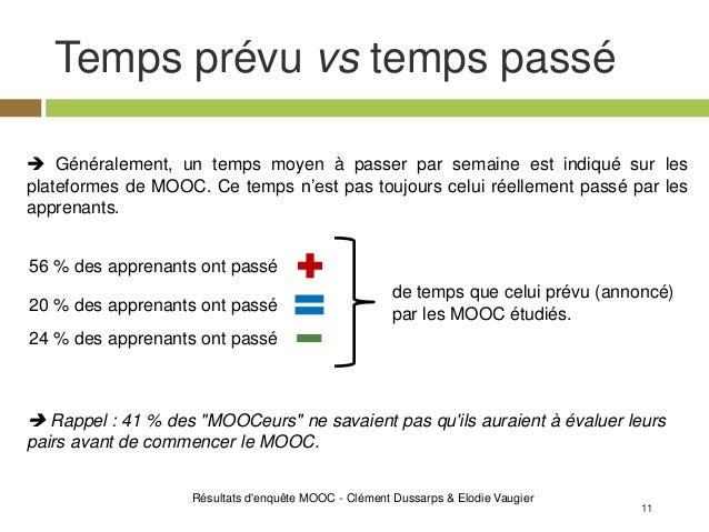 11 Temps prévu vs temps passé Résultats d'enquête MOOC - Clément Dussarps & Elodie Vaugier de temps que celui prévu (annon...