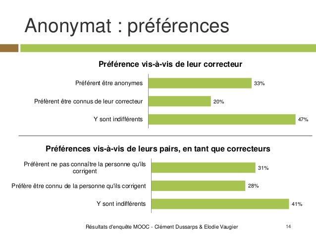14 Anonymat : préférences Résultats d'enquête MOOC - Clément Dussarps & Elodie Vaugier 33% 20% 47% Préférent être anonymes...