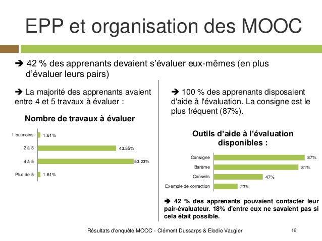16 EPP et organisation des MOOC Résultats d'enquête MOOC - Clément Dussarps & Elodie Vaugier  42 % des apprenants devaien...