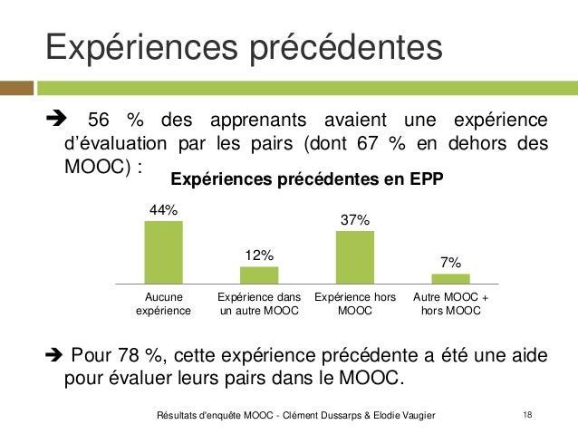 18 Expériences précédentes Résultats d'enquête MOOC - Clément Dussarps & Elodie Vaugier  56 % des apprenants avaient une ...
