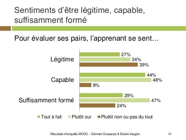 24 Sentiments d'être légitime, capable, suffisamment formé Résultats d'enquête MOOC - Clément Dussarps & Elodie Vaugier Po...